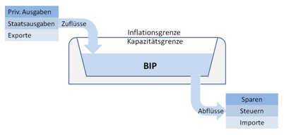 BIP als Flussprinzip